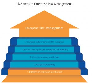 Enterprise risk management steps