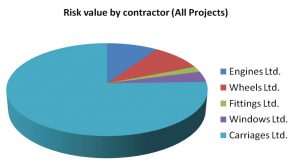Risk value pie chart
