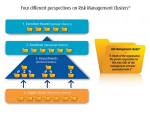 Four different perspectives on Risk Management Clusters
