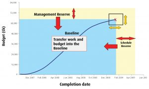 Management and Schedule